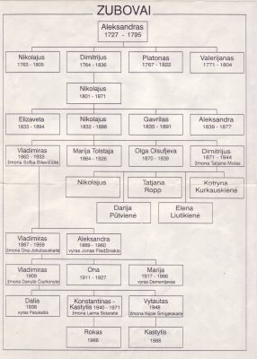 Zubovų genealoginis medis (sudarė Vladimiras Zubovas)